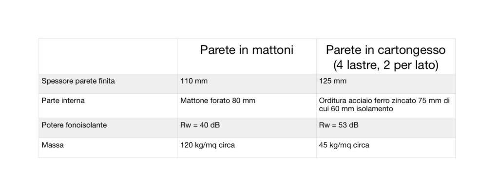 Laterizio VS Strutture a secco